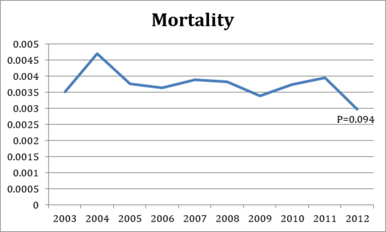 Rates of Mortality in Cervical Spine Surgical Procedures and